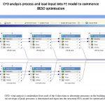 CFD analysis flowchart